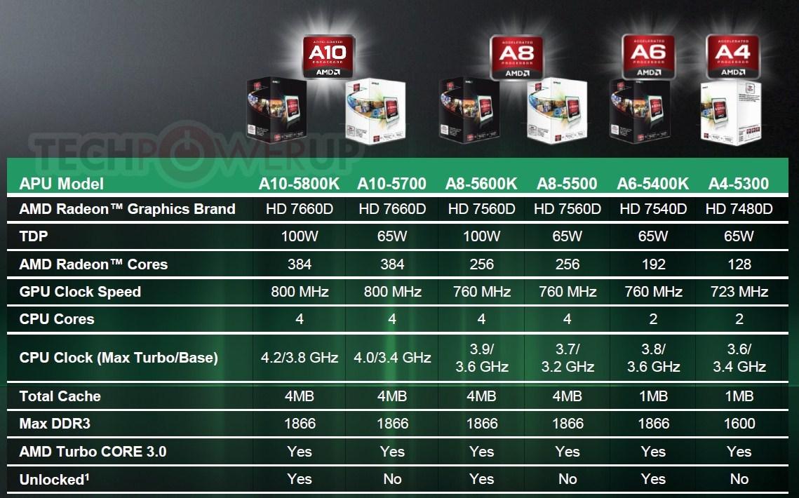 AMD_Trinity_APU_Lineup