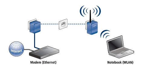 scenario-dlan-wireless-extender-eu-usage