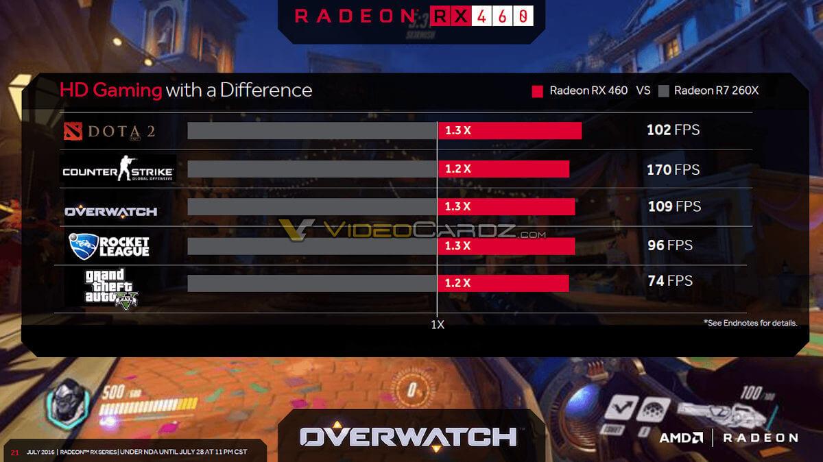 AMD Radeon RX460
