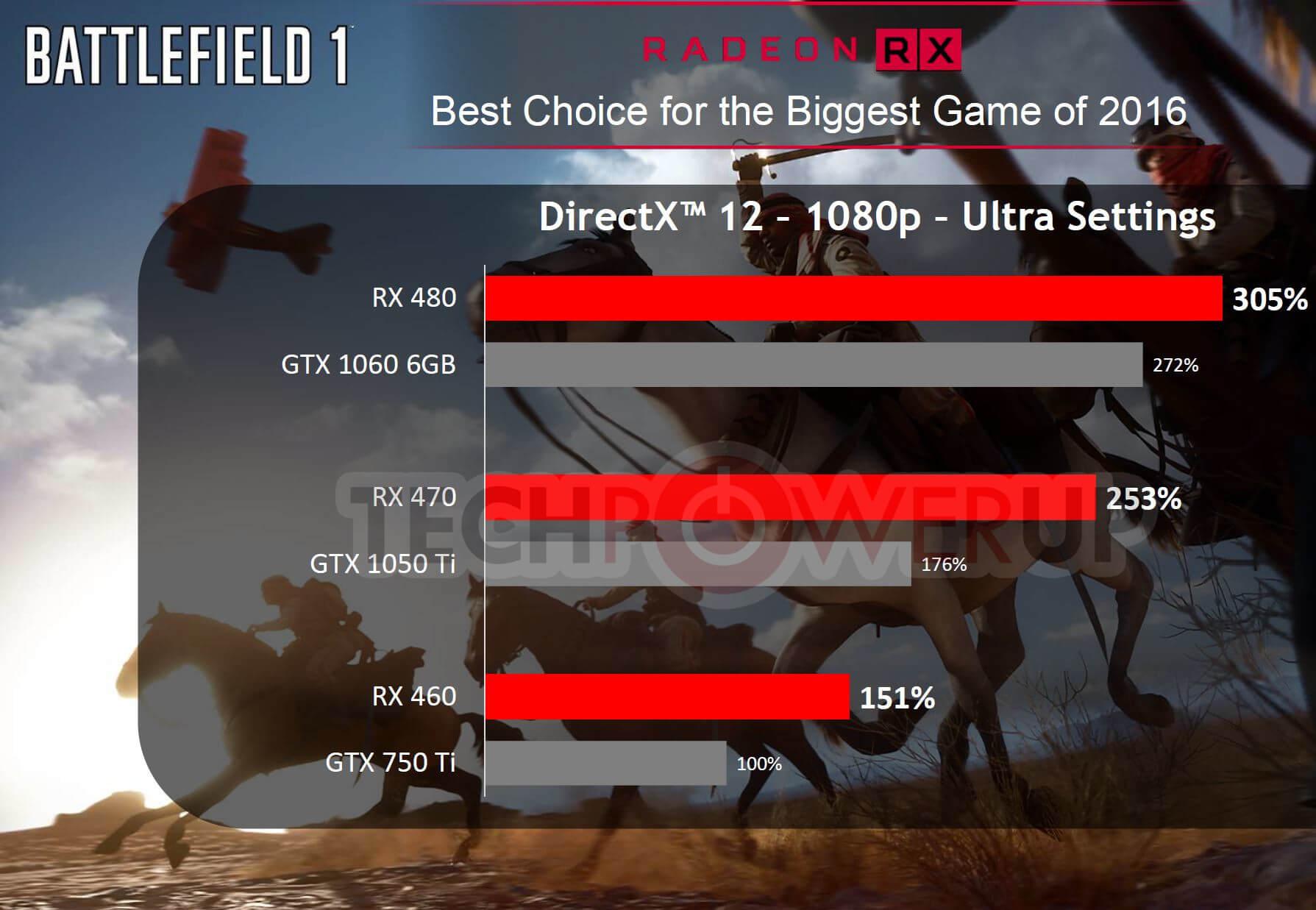 AMD RX400, NVIDIA GTX10