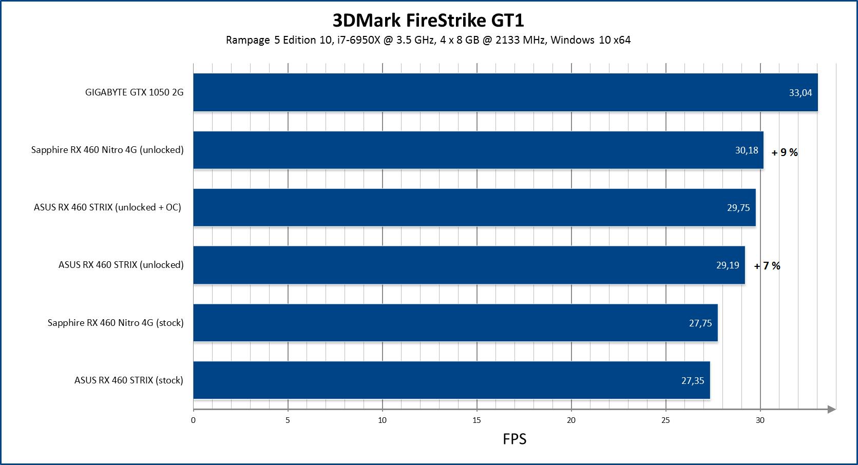 tarjeta de video AMD RX460