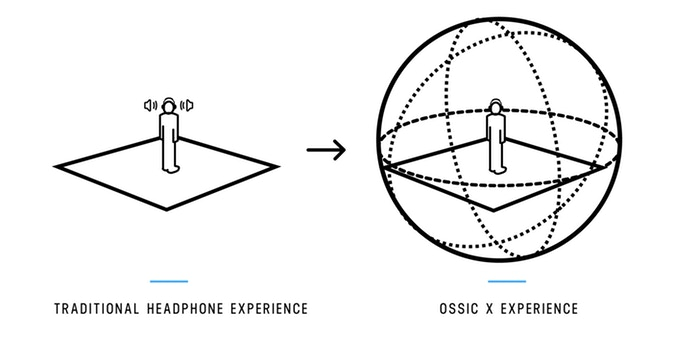 OSSIC X