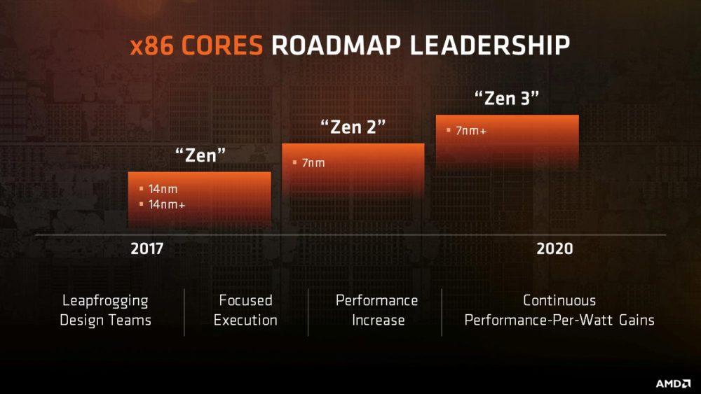 AMD no ha