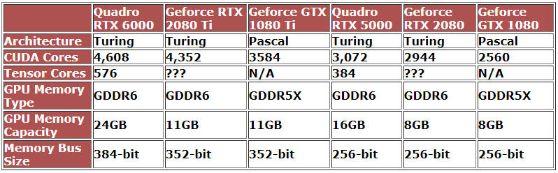 Specifications of Nvidia RTX 2080 Ti and RTX 2080 were filtered